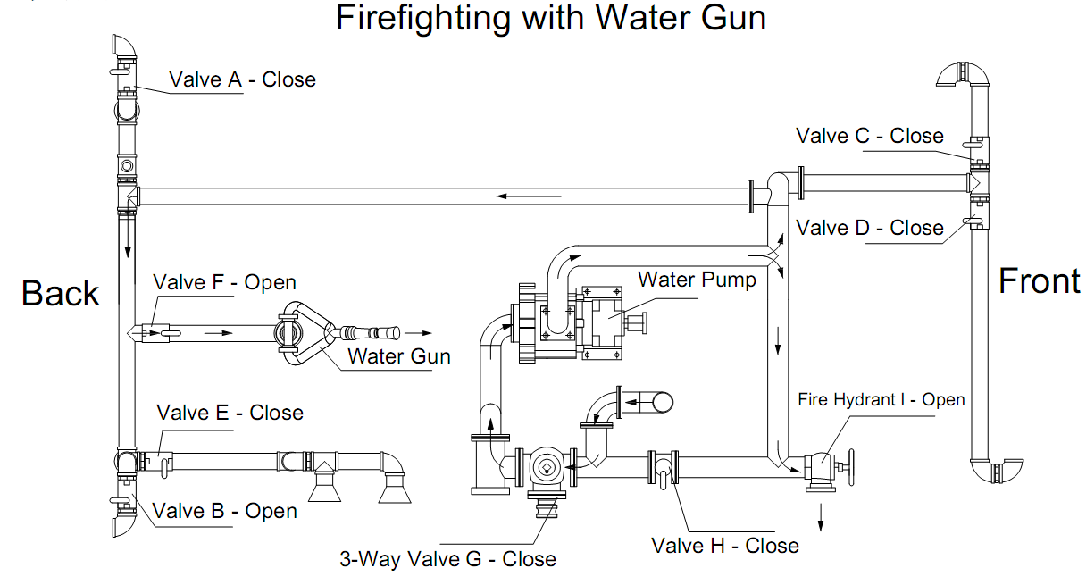 Fire fighting gun for water bowser .png